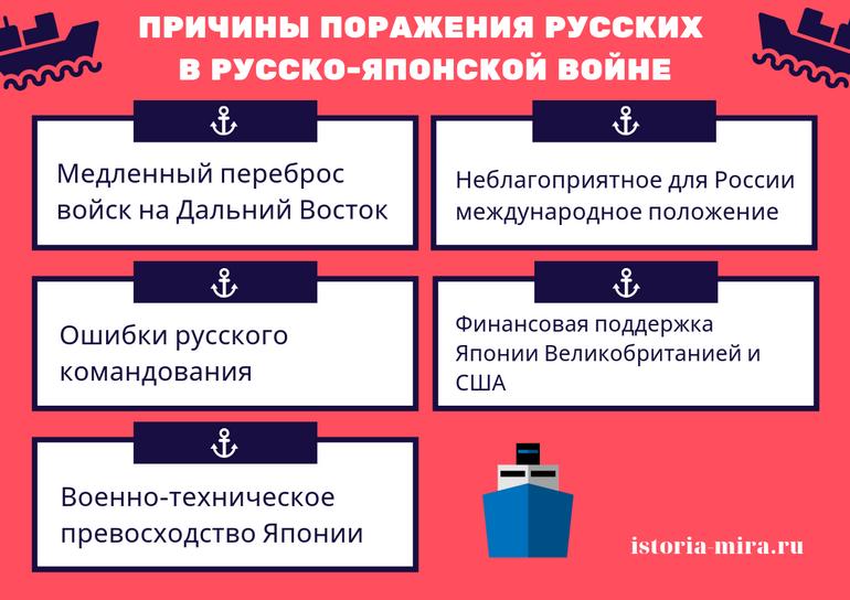 русско японская война порт артур на карте